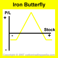 Iron Butterfly Spread Risk Graph