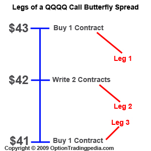 Butterfly spread futures trading strategy