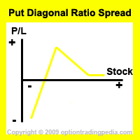 Put Diagonal Ratio Spread Risk Graph