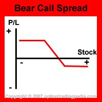 Bear Call Spread Risk Graph
