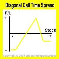 Diagonal Call Time Spread Risk Graph