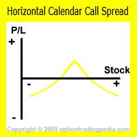 Horizontal Calendar Call Spread Risk Graph