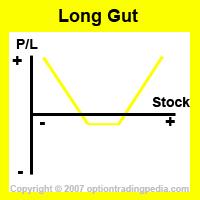 Long guts option strategy sensitivities