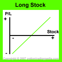 Synthetic long stock options