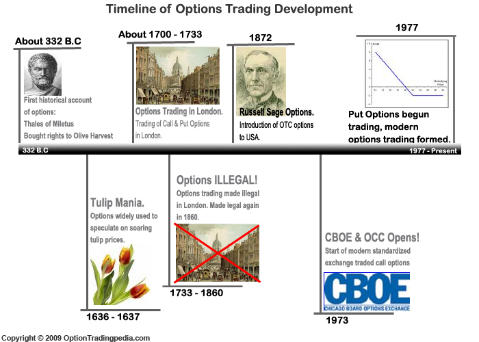 Time line on option trades