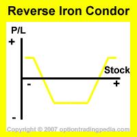 Reverse Iron Condor Spread Risk Graph