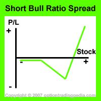 Short Bull Ratio Spread Risk Graph