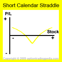 Short Calendar Straddle Risk Graph