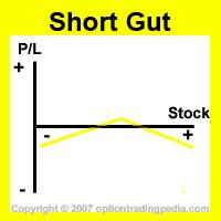 Short Gut Risk Graph