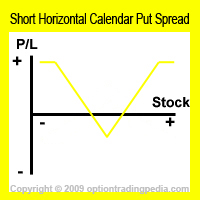 Short Horizontal Calendar Put Spread Risk Graph