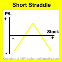 Short Straddle Risk Graph