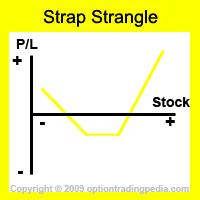 Optiontradingpedia strangle