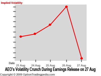AEO's Volatility Crunch Chart